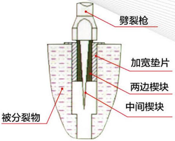 分裂机原理3